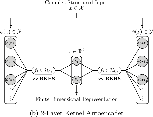 Figure 1 for On the Dualization of Operator-Valued Kernel Machines