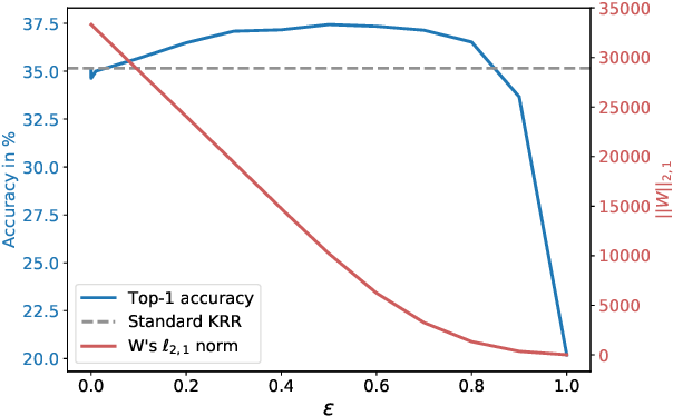Figure 2 for On the Dualization of Operator-Valued Kernel Machines