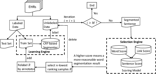 Figure 1 for Active Learning for Chinese Word Segmentation in Medical Text