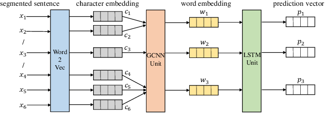 Figure 2 for Active Learning for Chinese Word Segmentation in Medical Text