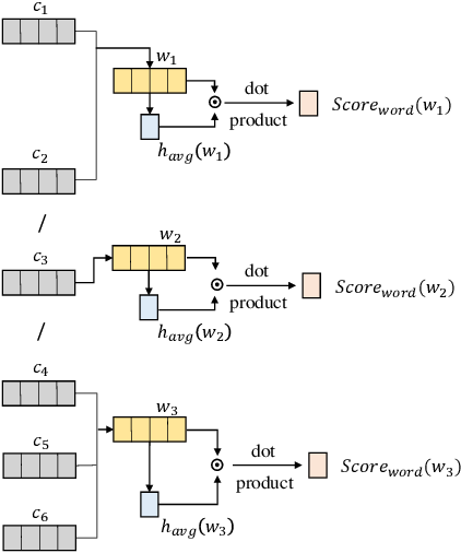 Figure 3 for Active Learning for Chinese Word Segmentation in Medical Text