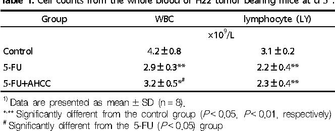 PDF] Active hexose correlated compound potentiates the