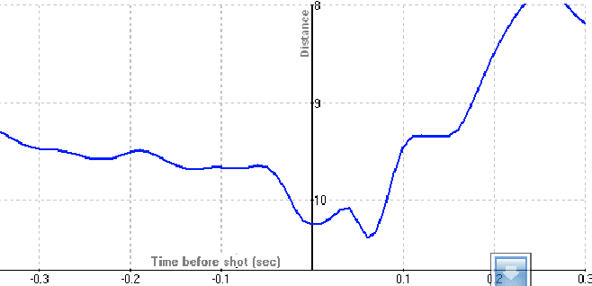 Figure 4 from Specificity of shooting training with the