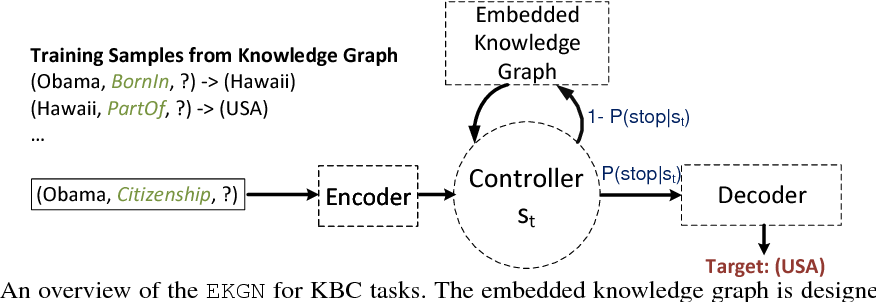 Figure 3 for Link Prediction using Embedded Knowledge Graphs