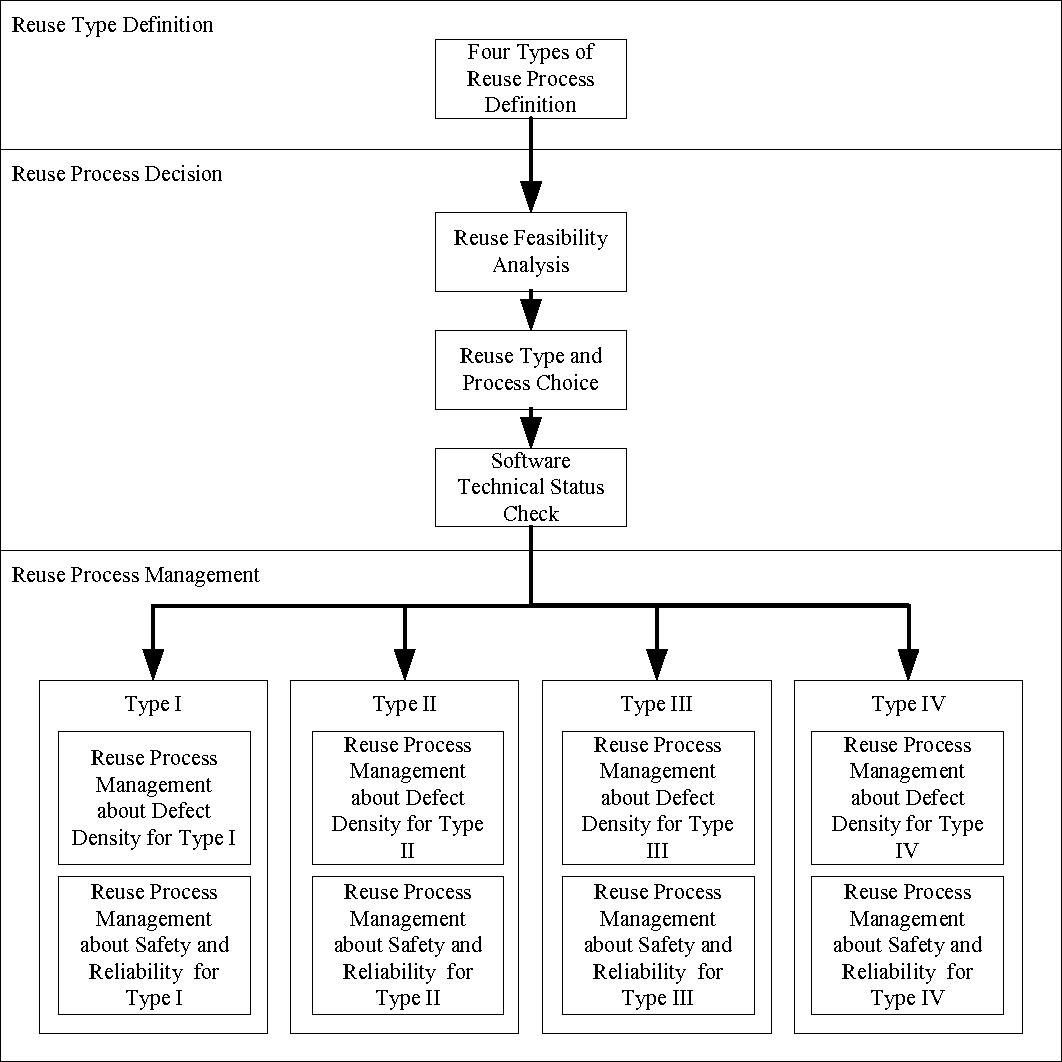 Engineering Design Management Framework: A framework of software reusing engineering management - Semantic rh:semanticscholar.org,Design