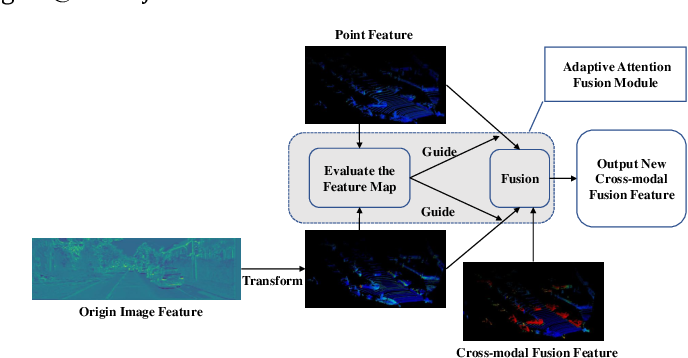 Figure 1 for MBDF-Net: Multi-Branch Deep Fusion Network for 3D Object Detection