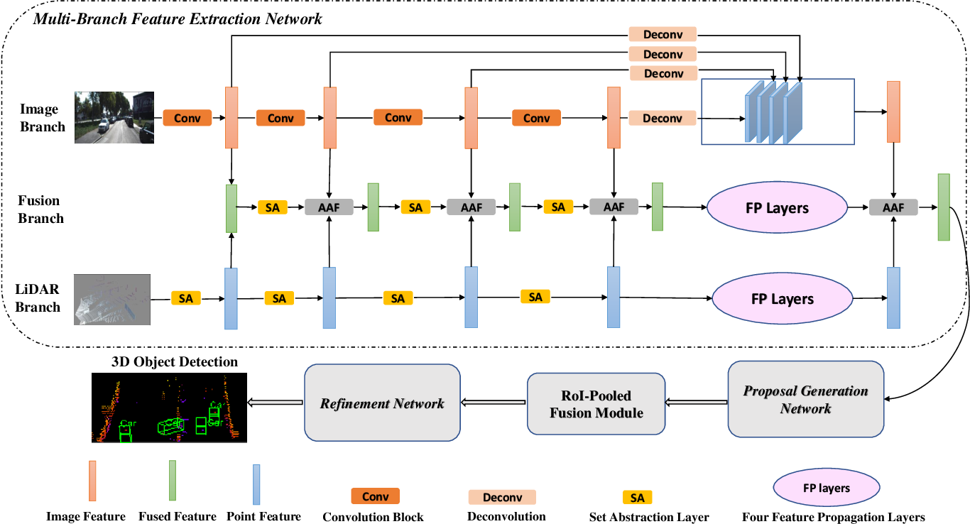 Figure 3 for MBDF-Net: Multi-Branch Deep Fusion Network for 3D Object Detection
