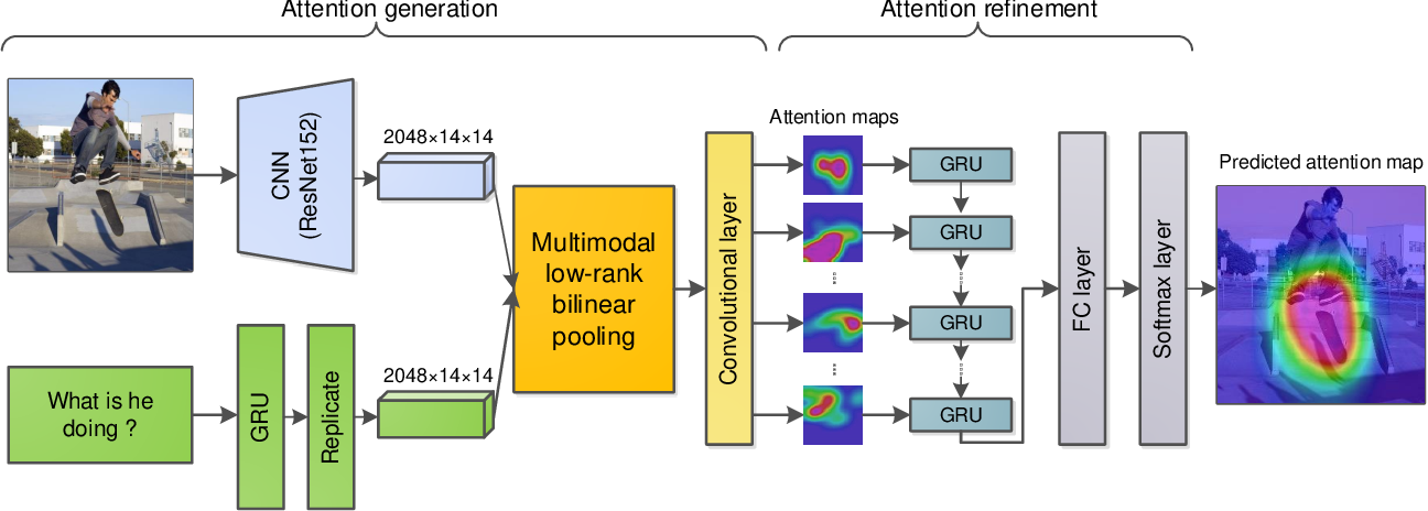Figure 3 for Exploring Human-like Attention Supervision in Visual Question Answering