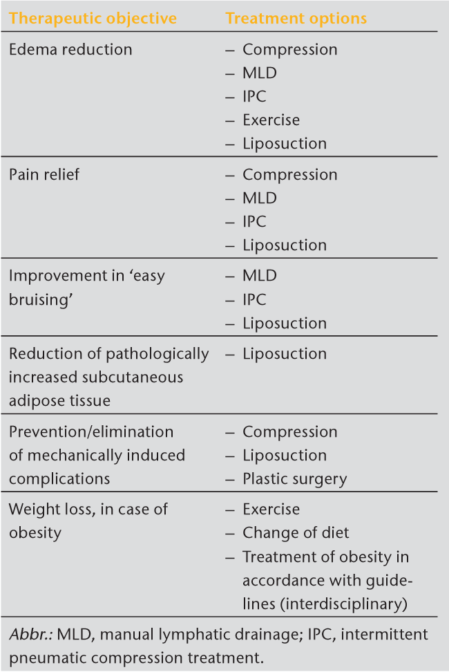 Table 6 from S1 guidelines: Lipedema  - Semantic Scholar
