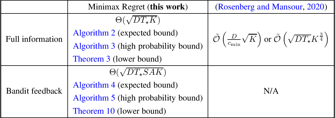 Figure 1 for Minimax Regret for Stochastic Shortest Path with Adversarial Costs and Known Transition