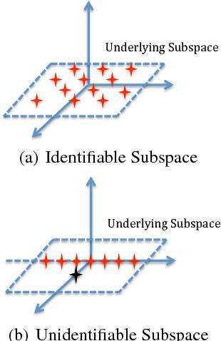 Figure 2 for Noise-Tolerant Life-Long Matrix Completion via Adaptive Sampling