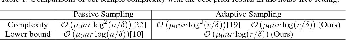 Figure 1 for Noise-Tolerant Life-Long Matrix Completion via Adaptive Sampling