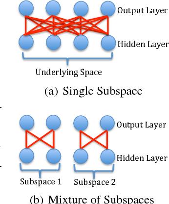 Figure 3 for Noise-Tolerant Life-Long Matrix Completion via Adaptive Sampling