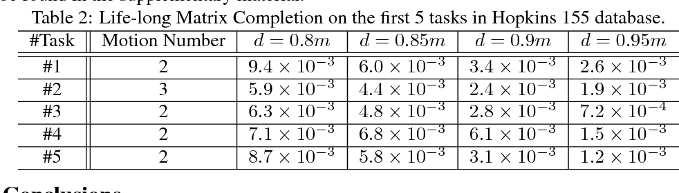 Figure 4 for Noise-Tolerant Life-Long Matrix Completion via Adaptive Sampling