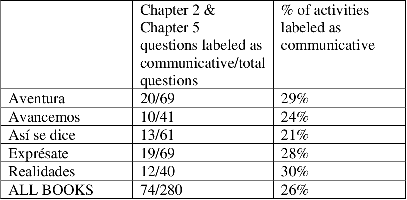 PDF] An Evaluation of Communicative Activities in First-Year High