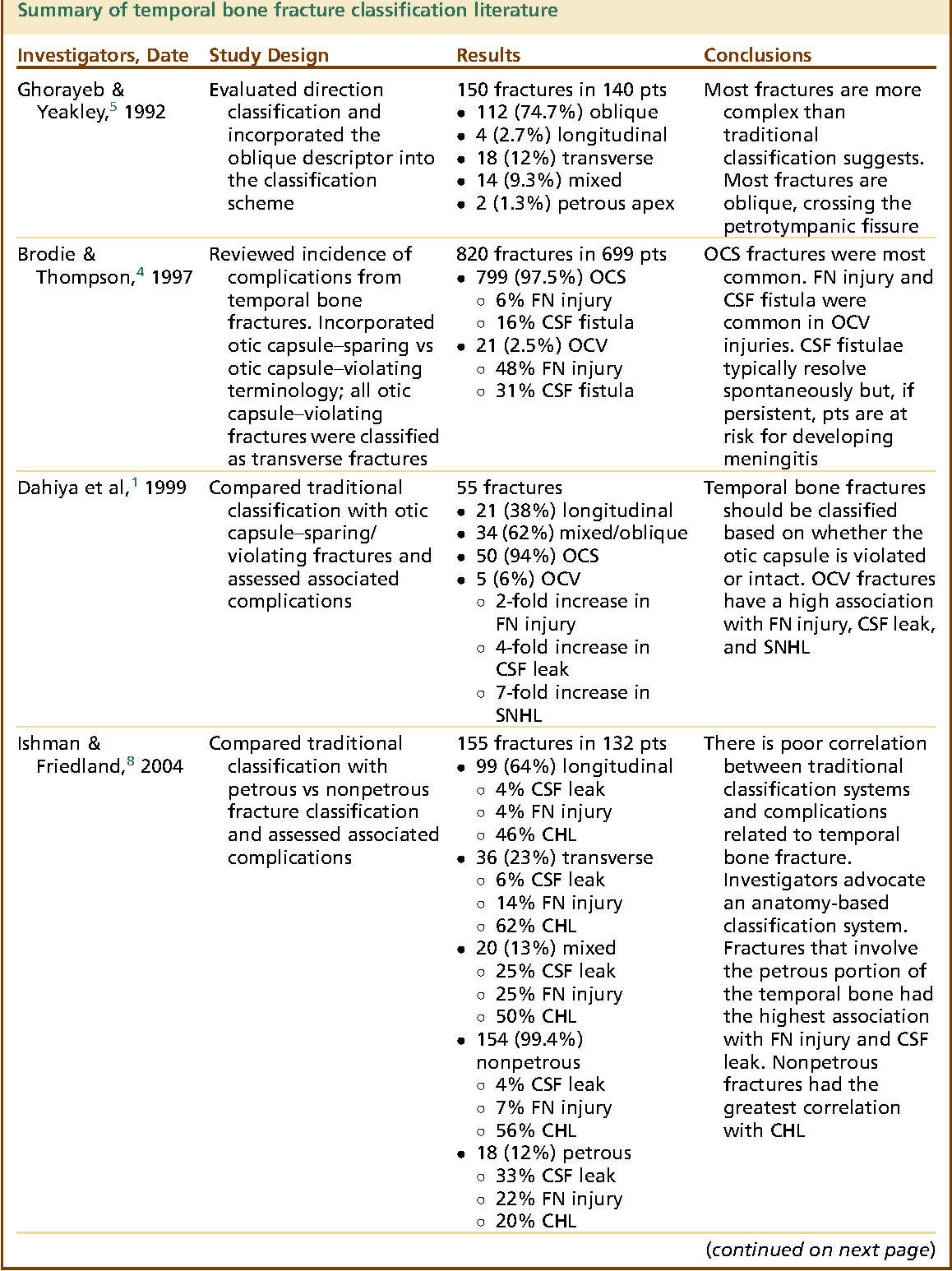 Table 2 From Imaging Of Temporal Bone Trauma Semantic Scholar