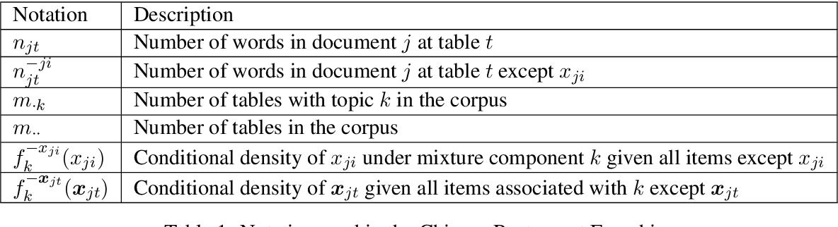 Figure 1 for UoB at SemEval-2020 Task 1: Automatic Identification of Novel Word Senses