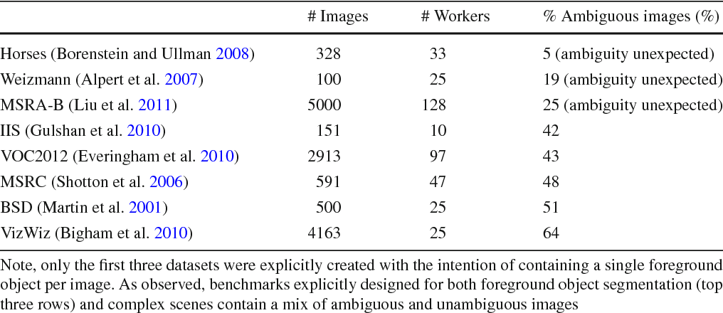 Figure 2 for Predicting Foreground Object Ambiguity and Efficiently Crowdsourcing the Segmentation(s)