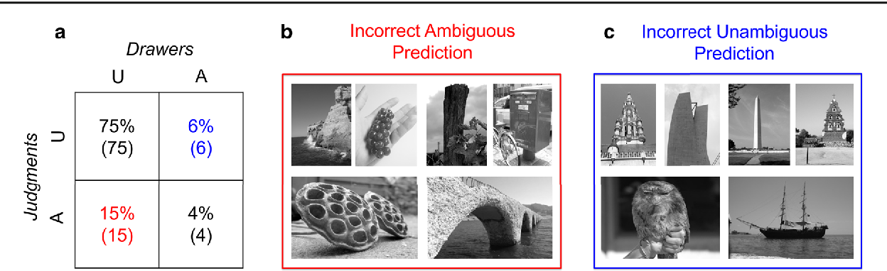 Figure 4 for Predicting Foreground Object Ambiguity and Efficiently Crowdsourcing the Segmentation(s)