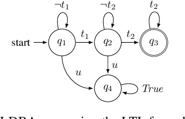 Figure 4 for Modular Deep Reinforcement Learning with Temporal Logic Specifications