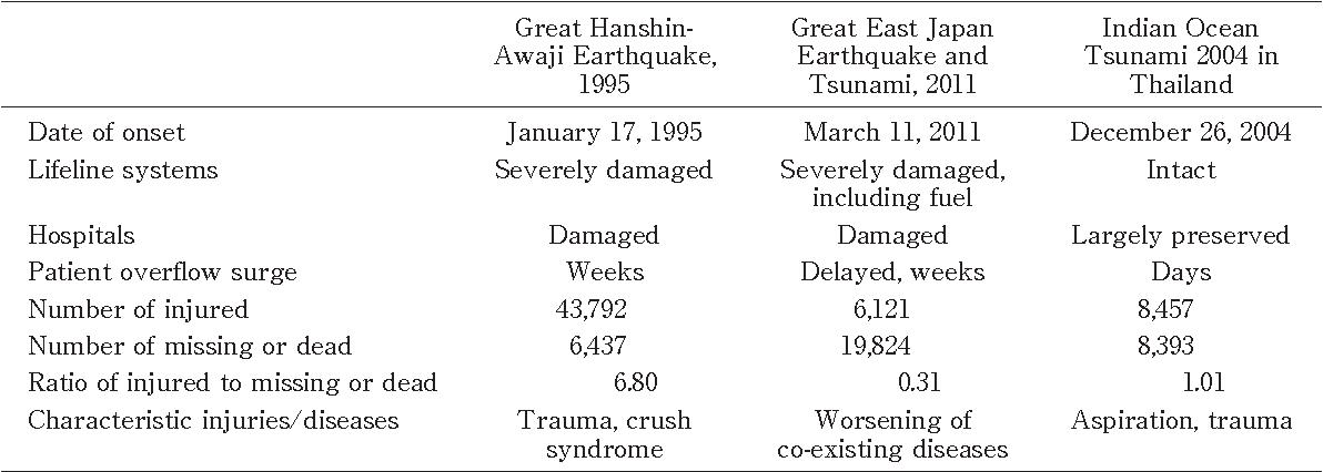 6 characteristics of a tsunami