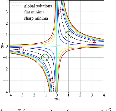 Figure 1 for On regularization of gradient descent, layer imbalance and flat minima
