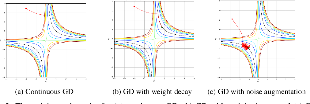 Figure 2 for On regularization of gradient descent, layer imbalance and flat minima