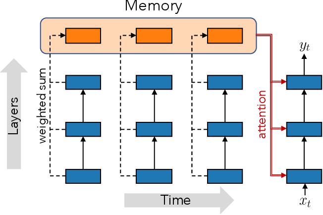 Figure 1 for Accessing Higher-level Representations in Sequential Transformers with Feedback Memory