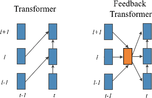 Figure 3 for Accessing Higher-level Representations in Sequential Transformers with Feedback Memory