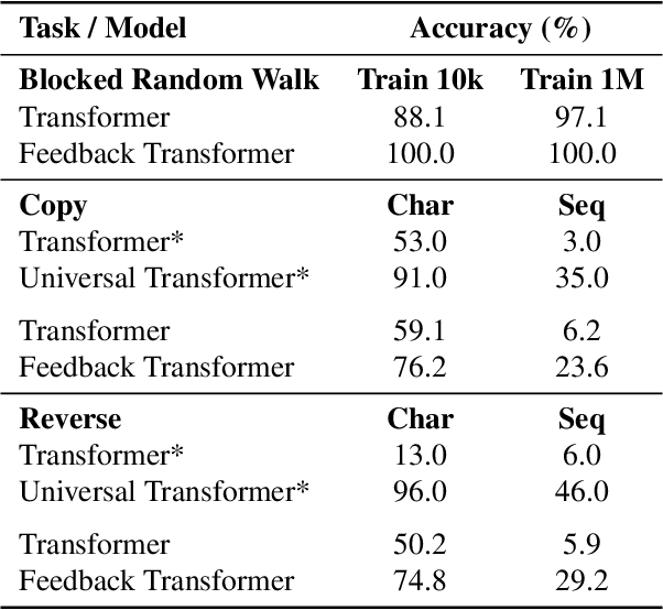 Figure 2 for Accessing Higher-level Representations in Sequential Transformers with Feedback Memory
