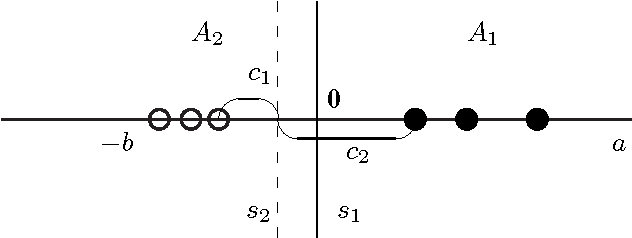 Figure 1 for General Scaled Support Vector Machines