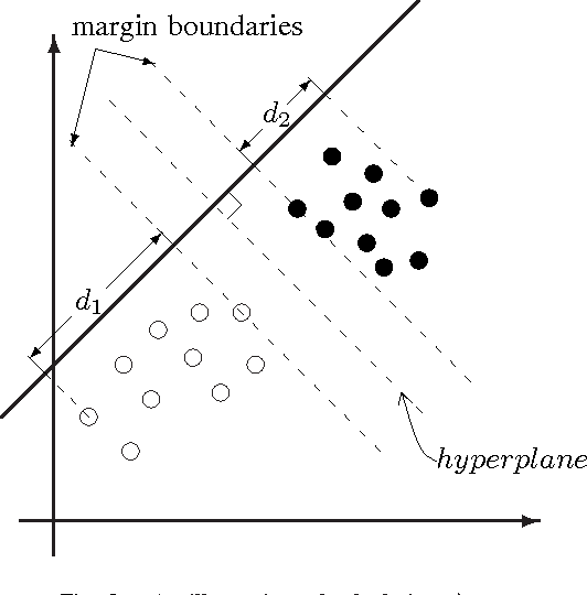 Figure 3 for General Scaled Support Vector Machines