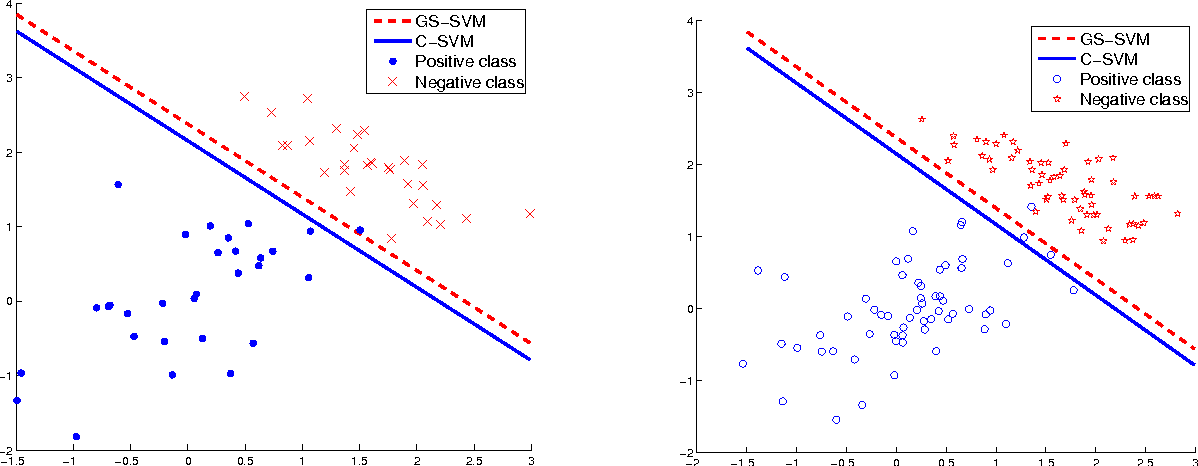 Figure 4 for General Scaled Support Vector Machines
