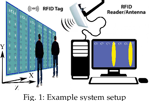 Figure 1 for Monitoring Browsing Behavior of Customers in Retail Stores via RFID Imaging