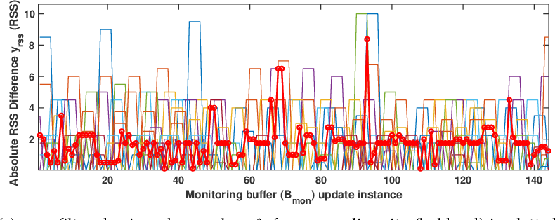 Figure 3 for Monitoring Browsing Behavior of Customers in Retail Stores via RFID Imaging