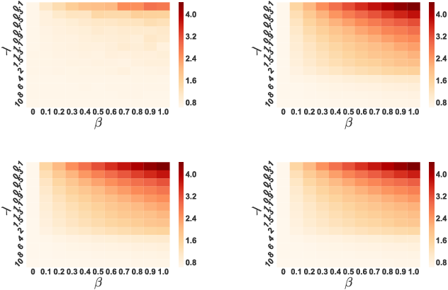Figure 2 for Adversarial Regression with Multiple Learners