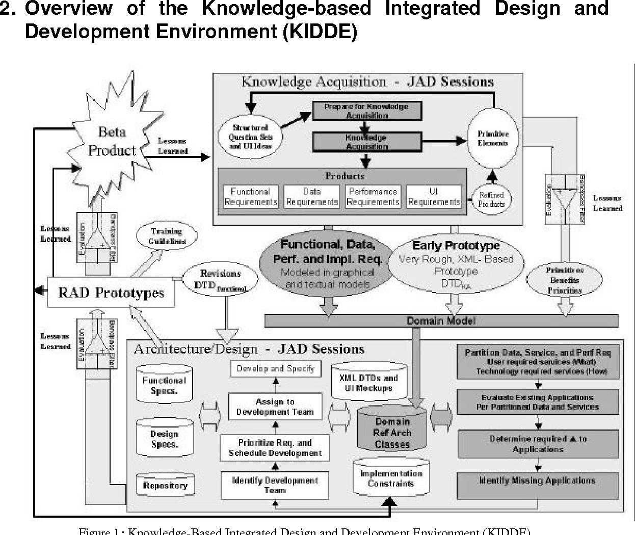 Figure 1 Knowledge Based Integrated Design And Development Environment KIDDE