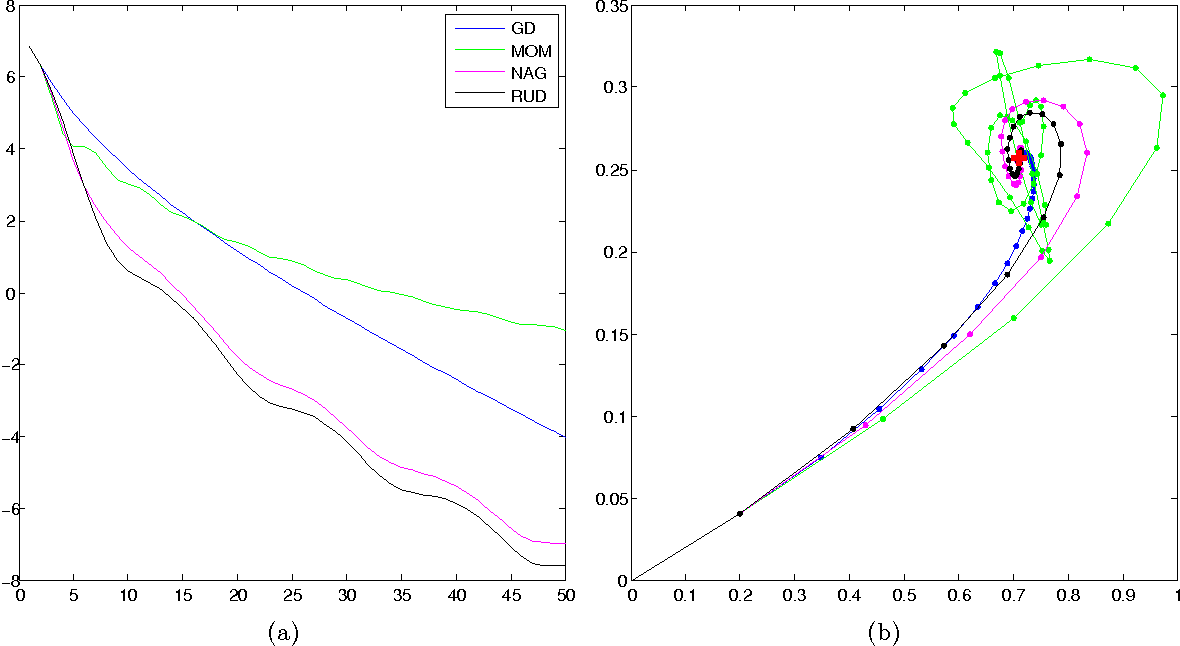 Figure 2 for Nesterov's Accelerated Gradient and Momentum as approximations to Regularised Update Descent
