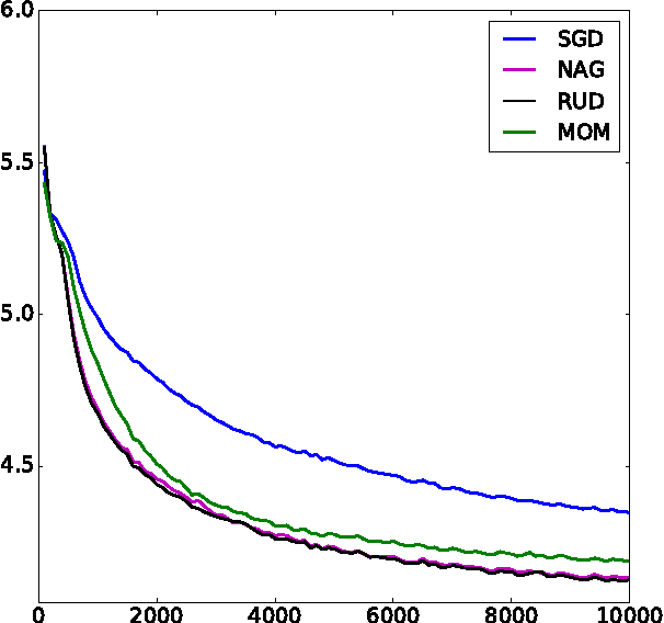 Figure 3 for Nesterov's Accelerated Gradient and Momentum as approximations to Regularised Update Descent