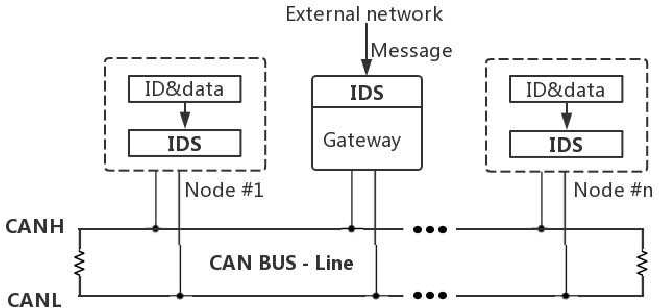 Figure 1 for Tree-based Intelligent Intrusion Detection System in Internet of Vehicles