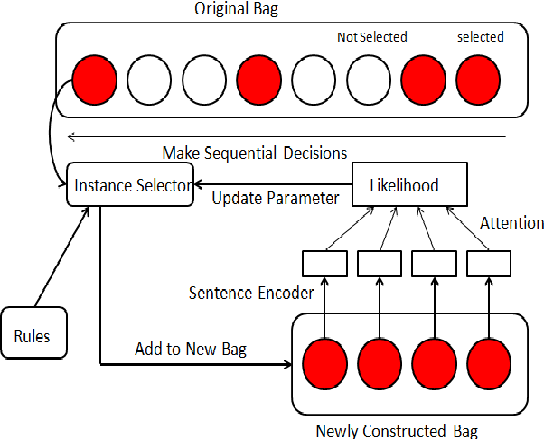 Figure 2 for Posterior-regularized REINFORCE for Instance Selection in Distant Supervision