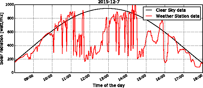 Figure 1 for Estimation of solar irradiance using ground-based whole sky imagers