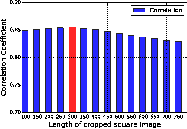 Figure 4 for Estimation of solar irradiance using ground-based whole sky imagers
