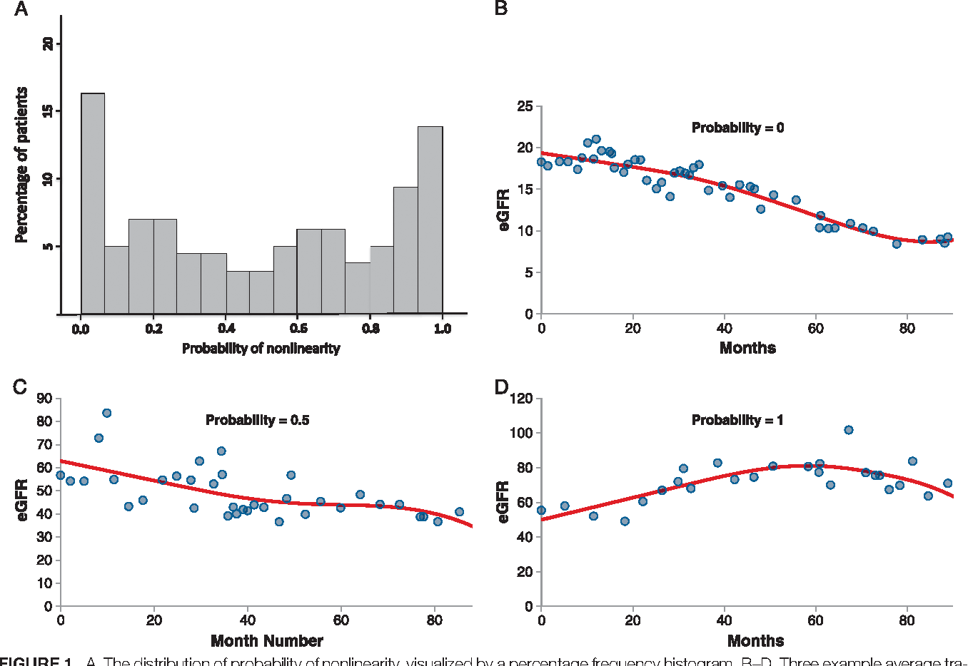 Bayesian Analysis Of Glomerular Filtration Rate Trajectories In