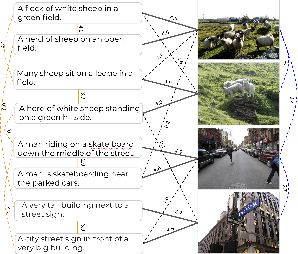 Figure 1 for Crisscrossed Captions: Extended Intramodal and Intermodal Semantic Similarity Judgments for MS-COCO