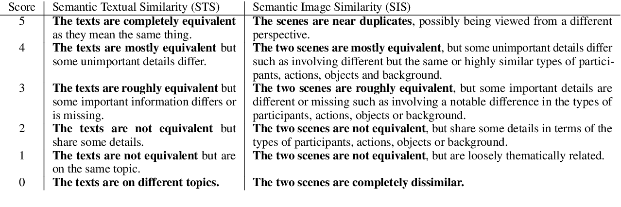 Figure 2 for Crisscrossed Captions: Extended Intramodal and Intermodal Semantic Similarity Judgments for MS-COCO
