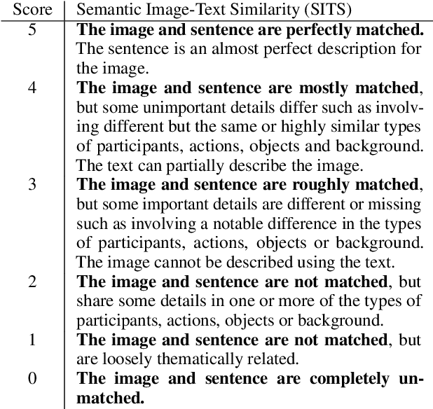 Figure 4 for Crisscrossed Captions: Extended Intramodal and Intermodal Semantic Similarity Judgments for MS-COCO