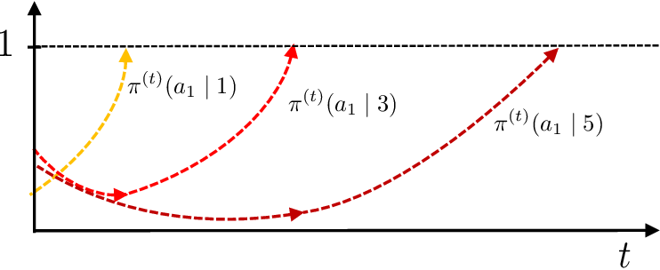 Figure 3 for Softmax Policy Gradient Methods Can Take Exponential Time to Converge