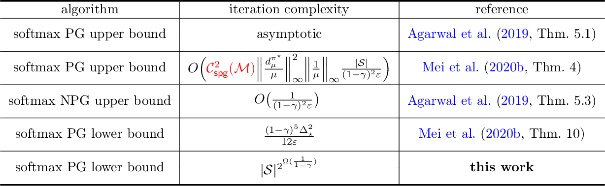 Figure 1 for Softmax Policy Gradient Methods Can Take Exponential Time to Converge