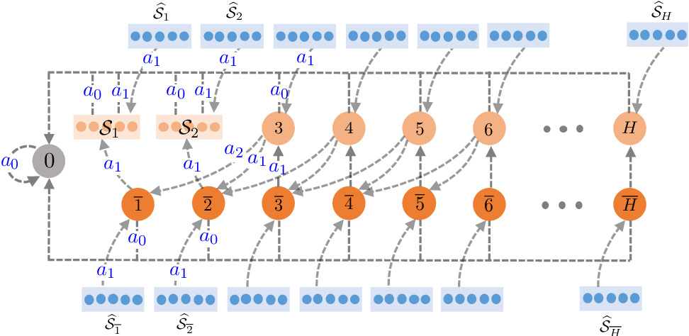 Figure 2 for Softmax Policy Gradient Methods Can Take Exponential Time to Converge